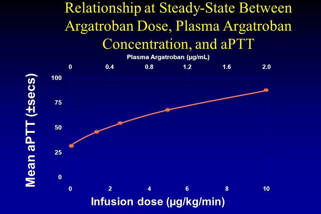 Relationship at Steady-State Between Argatroban Dose, Plasma Argatroban Concentration, and aPTT 0 25 50 75 Mean aPTT (±secs) 100 0486210 00.81.61.20.42.0 Infusion dose (µg/kg/min) Plasma Argatroban (µg/mL)