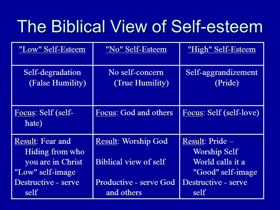 The Biblical View of Self-esteem Low Self-Esteem No Self-Esteem High Self-Esteem Self-degradation (False Humility) No self-concern (True Humility) Self-aggrandizement (Pride) Focus: Self (self- hate) Focus: God and othersFocus: Self (self-love) Result: Fear and Hiding from who you are in Christ Low self-image Destructive - serve self Result: Worship God Biblical view of self Productive - serve God and others Result: Pride – Worship Self World calls it a Good self-image Destructive - serve self