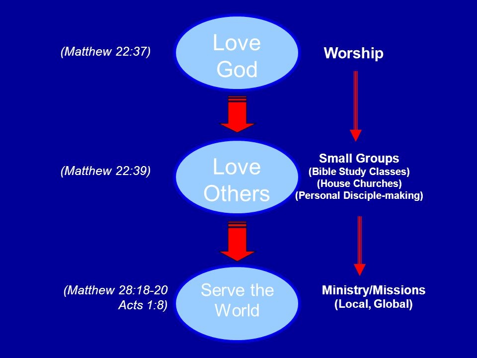 God Me Other believers The World The most important relationship in life = God and me.