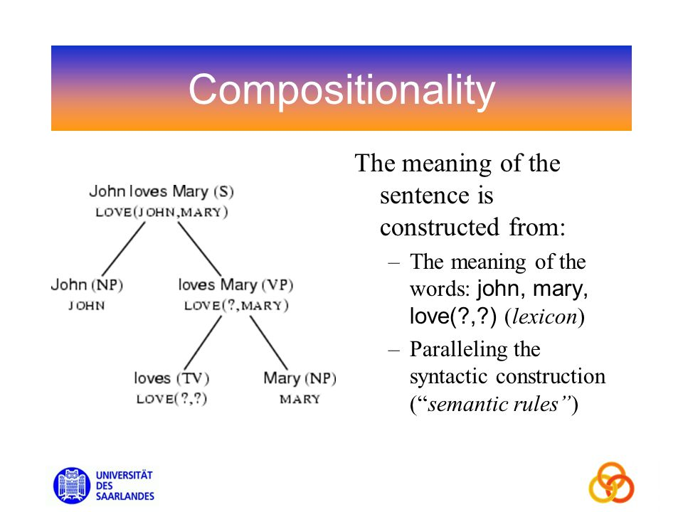 Compositionality The meaning of the sentence is constructed from: –The meaning of the words: john, mary, love( , ) (lexicon) –Paralleling the syntactic construction (semantic rules)