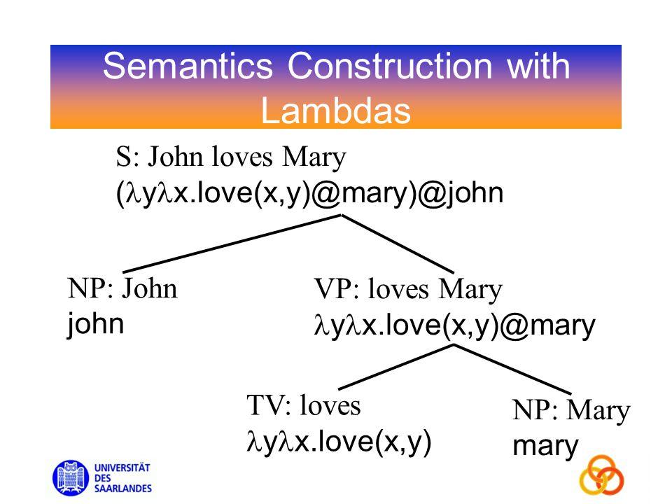 Semantics Construction with Lambdas S: John loves Mary ( y x.love(x,y)@mary)@john TV: loves y x.love(x,y) NP: Mary mary NP: John john VP: loves Mary y x.love(x,y)@mary