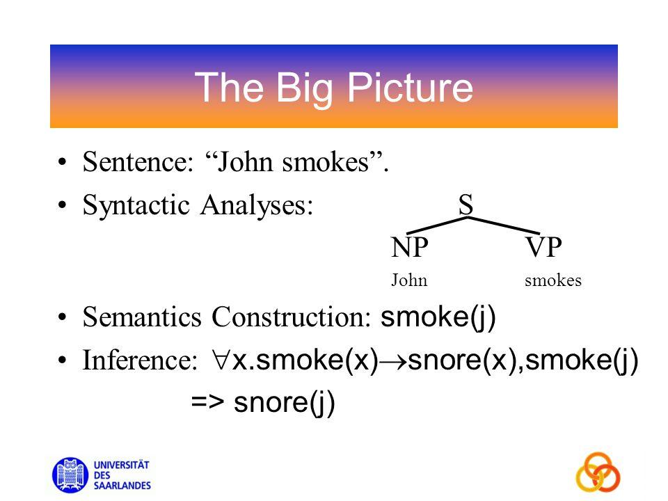 The Big Picture Sentence: John smokes.