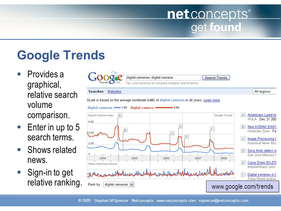 © 2009 Stephan M Spencer Netconcepts www.netconcepts.com sspencer@netconcepts.com Provides a graphical, relative search volume comparison.