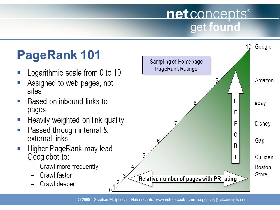 © 2009 Stephan M Spencer Netconcepts www.netconcepts.com sspencer@netconcepts.com PageRank 101 Logarithmic scale from 0 to 10 Assigned to web pages, not sites Based on inbound links to pages Heavily weighted on link quality Passed through internal & external links.
