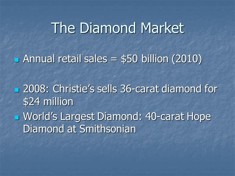 The Diamond Market Annual retail sales = $50 billion (2010) Annual retail sales = $50 billion (2010) 2008: Christies sells 36-carat diamond for $24 million 2008: Christies sells 36-carat diamond for $24 million Worlds Largest Diamond: 40-carat Hope Diamond at Smithsonian Worlds Largest Diamond: 40-carat Hope Diamond at Smithsonian