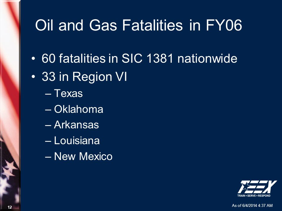 As of 6/4/2014 4:37 AM 12 Oil and Gas Fatalities in FY06 60 fatalities in SIC 1381 nationwide 33 in Region VI –Texas –Oklahoma –Arkansas –Louisiana –N