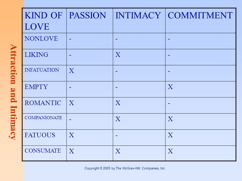 Attraction and Intimacy Copyright © 2005 by The McGraw-Hill Companies, Inc.