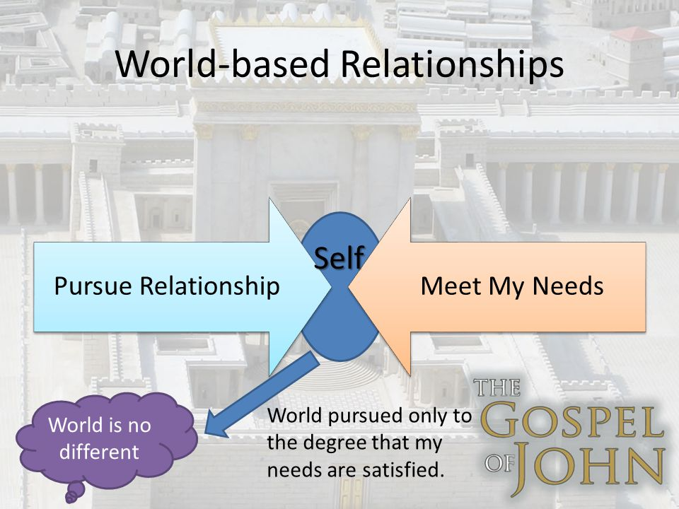 World-based Relationships Pursue RelationshipMeet My Needs Self World is no different World pursued only to the degree that my needs are satisfied.