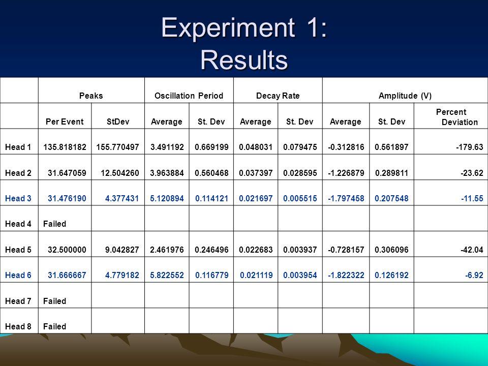 Experiment 1: Results PeaksOscillation PeriodDecay RateAmplitude (V) Per EventStDevAverageSt.