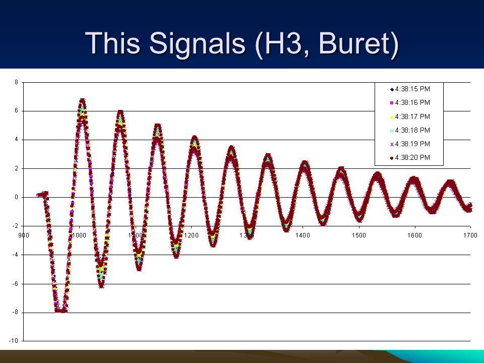 This Signals (H3, Buret)