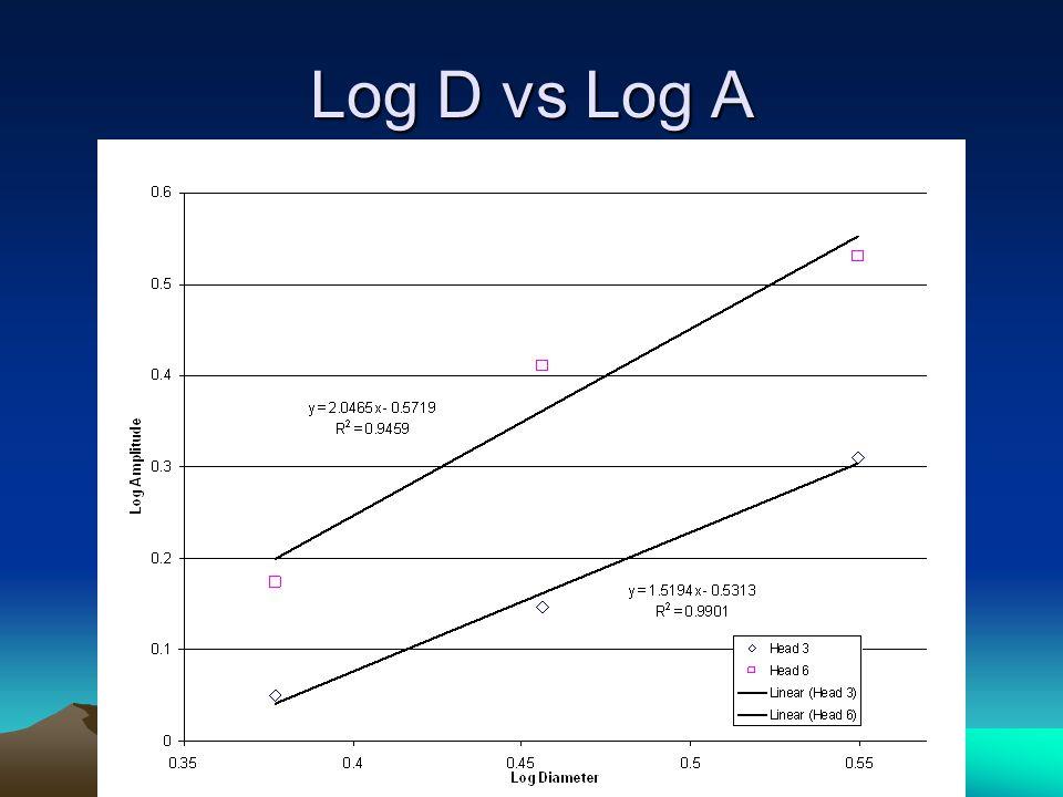 Log D vs Log A