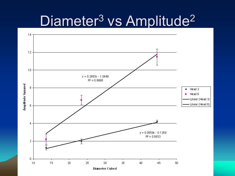 Diameter 3 vs Amplitude 2