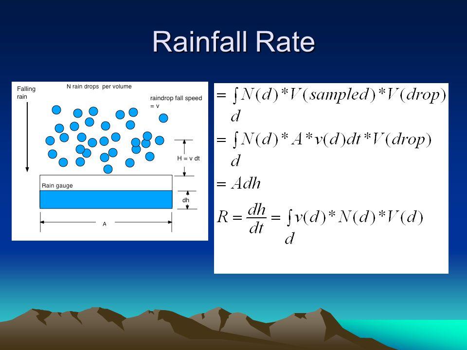 Rainfall Rate