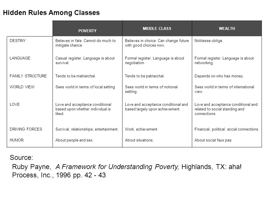 Source Ruby Payne A Framework for Understanding Poverty Highlands, TX: aha.