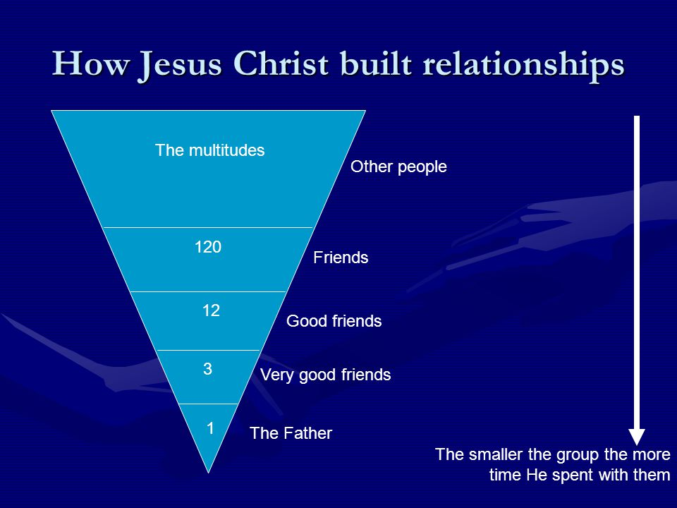 How some build relationships 0 1 0 120 The multitudes