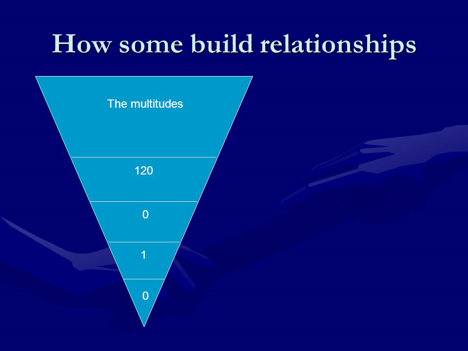 How does your triangle look? F Best friends Good friends Friends The multitudes