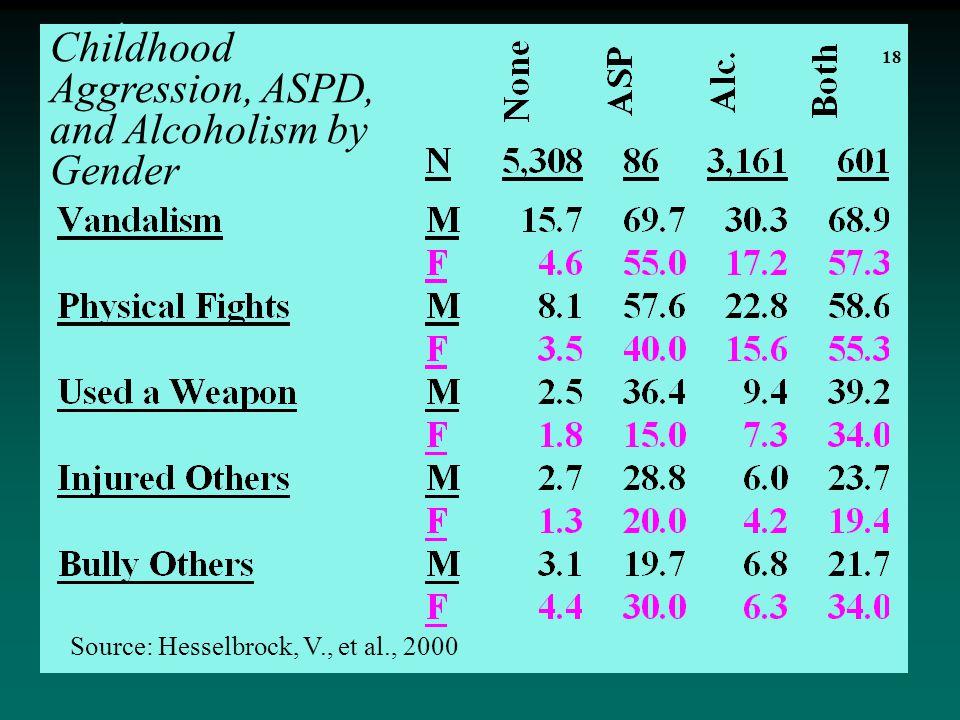18 Source: Hesselbrock, V., et al., 2000 Childhood Aggression, ASPD, and Alcoholism by Gender 18