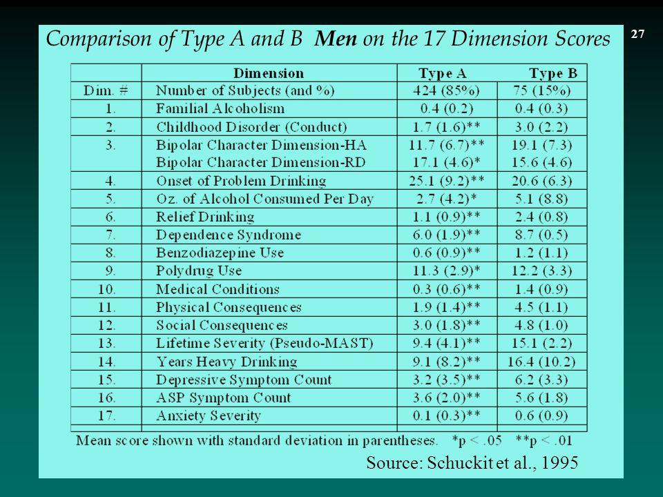 Source: Schuckit et al., 1995 Comparison of Type A and B Men on the 17 Dimension Scores 27