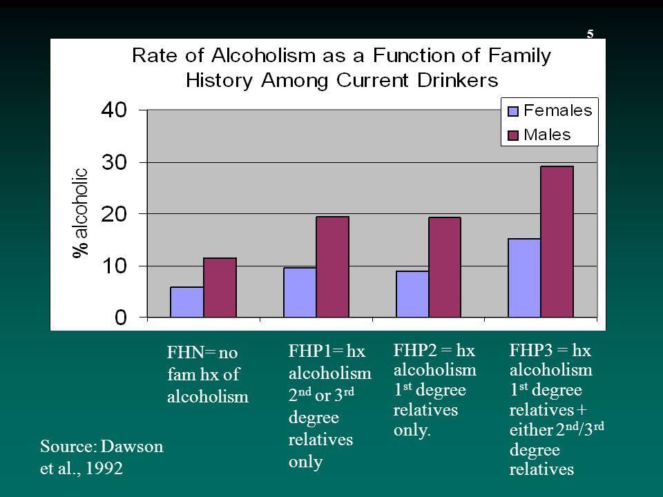 5 Source: Dawson et al., 1992 FHP2 = hx alcoholism 1 st degree relatives only.
