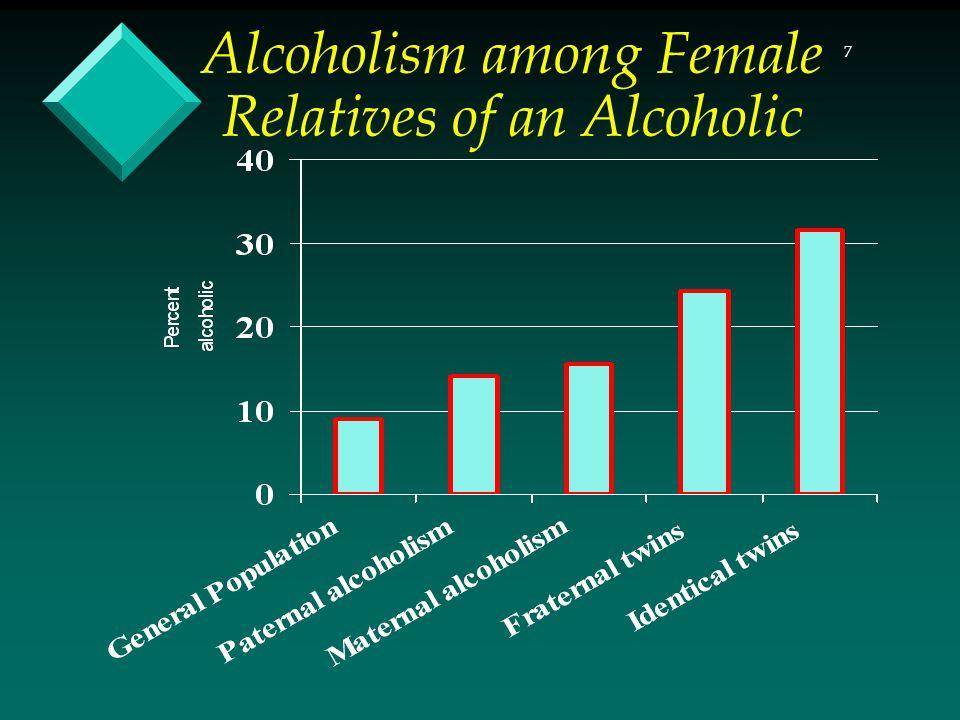7 Alcoholism among Female Relatives of an Alcoholic