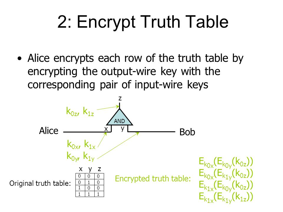 2: Encrypt Truth Table Alice encrypts each row of the truth table by encrypting the output-wire key with the corresponding pair of input-wire keys AND x y z k 0z, k 1z Alice Bob k 0x, k 1x k 0y, k 1y Original truth table: xyz Encrypted truth table: E k 0x (E k 0y (k 0z )) E k 0x (E k 1y (k 0z )) E k 1x (E k 0y (k 0z )) E k 1x (E k 1y (k 1z ))