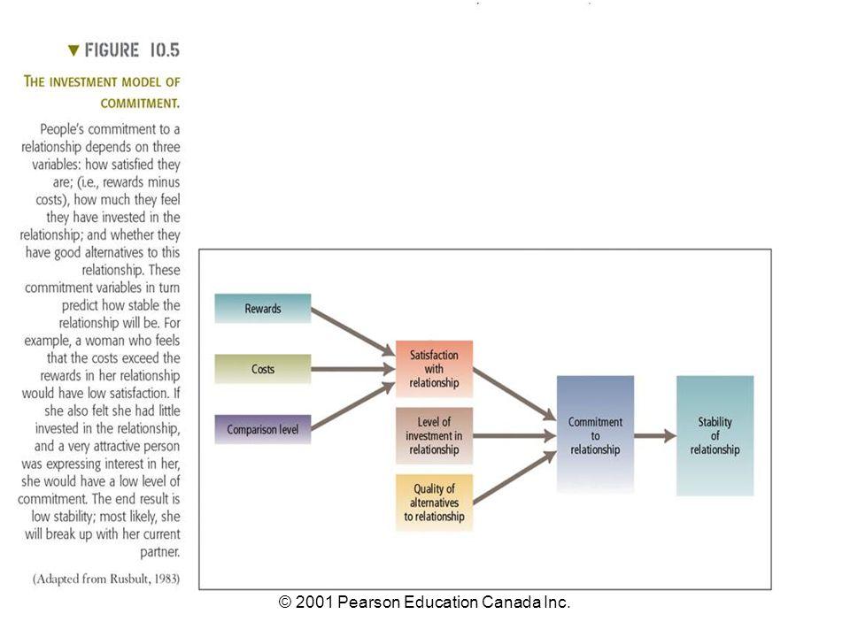© 2001 Pearson Education Canada Inc.