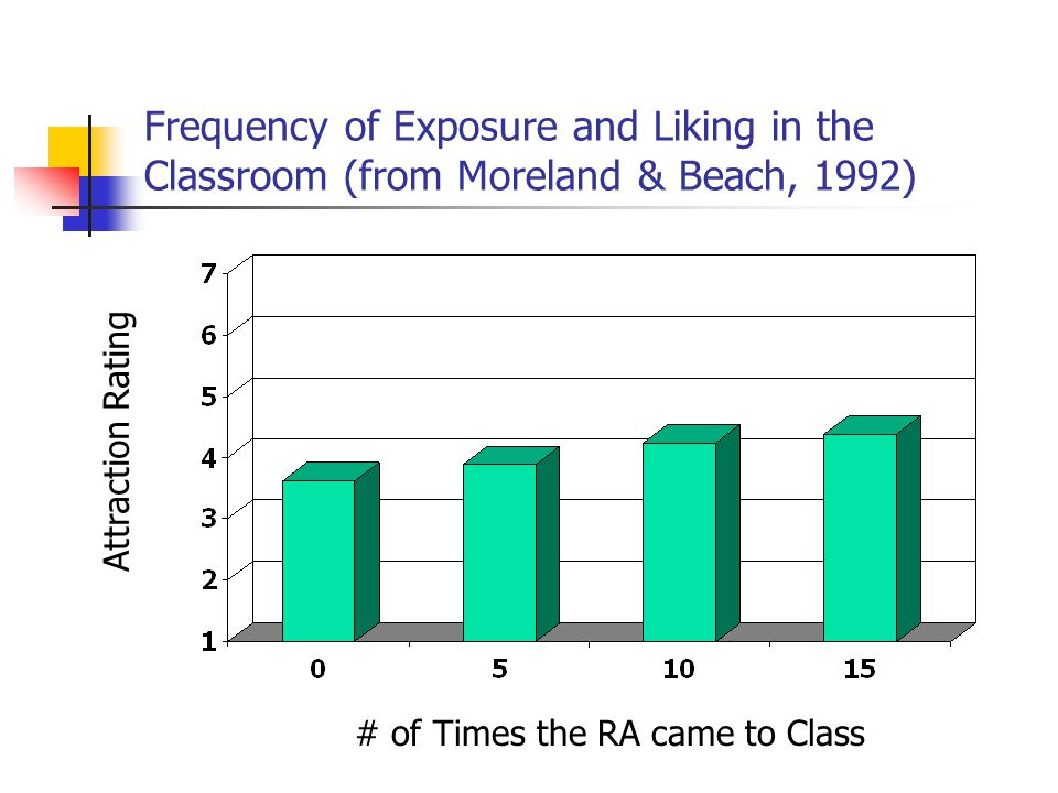 Frequency of Exposure and Liking in the Classroom (from Moreland & Beach, 1992) # of Times the RA came to Class Attraction Rating
