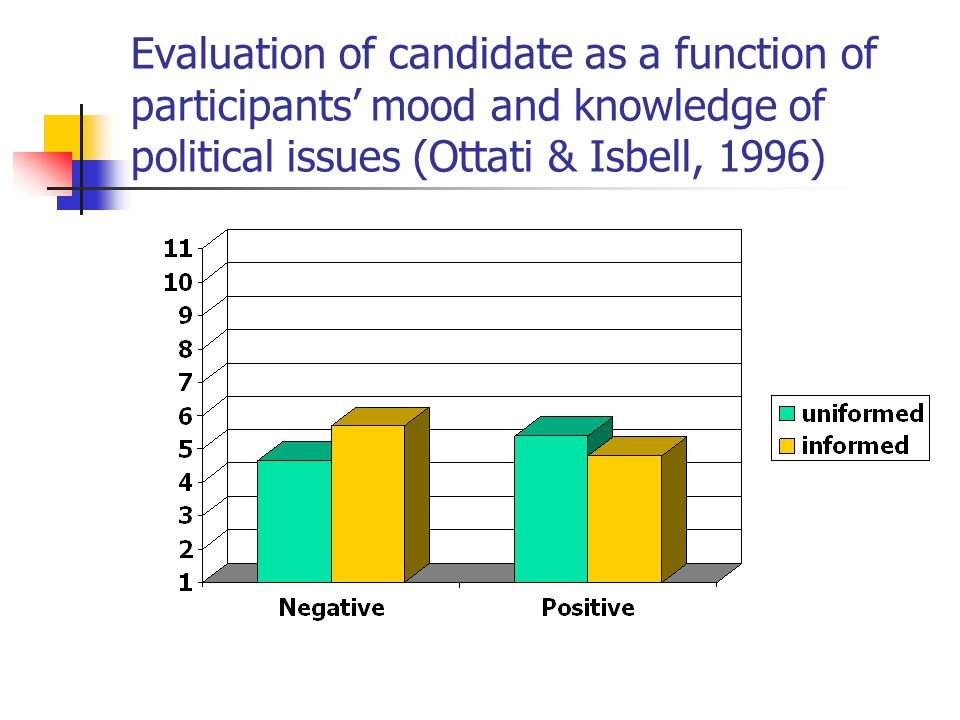 Evaluation of candidate as a function of participants mood and knowledge of political issues (Ottati & Isbell, 1996)