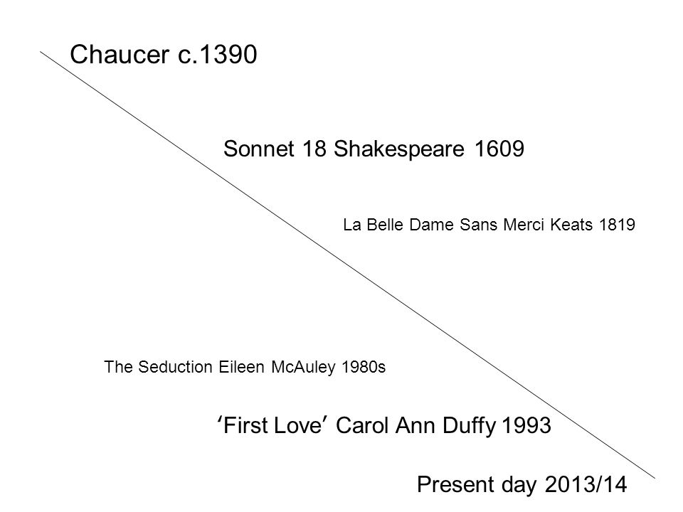 Chaucer c.1390 Present day 2013/14 Sonnet 18 Shakespeare 1609 First Love Carol Ann Duffy 1993 La Belle Dame Sans Merci Keats 1819 The Seduction Eileen
