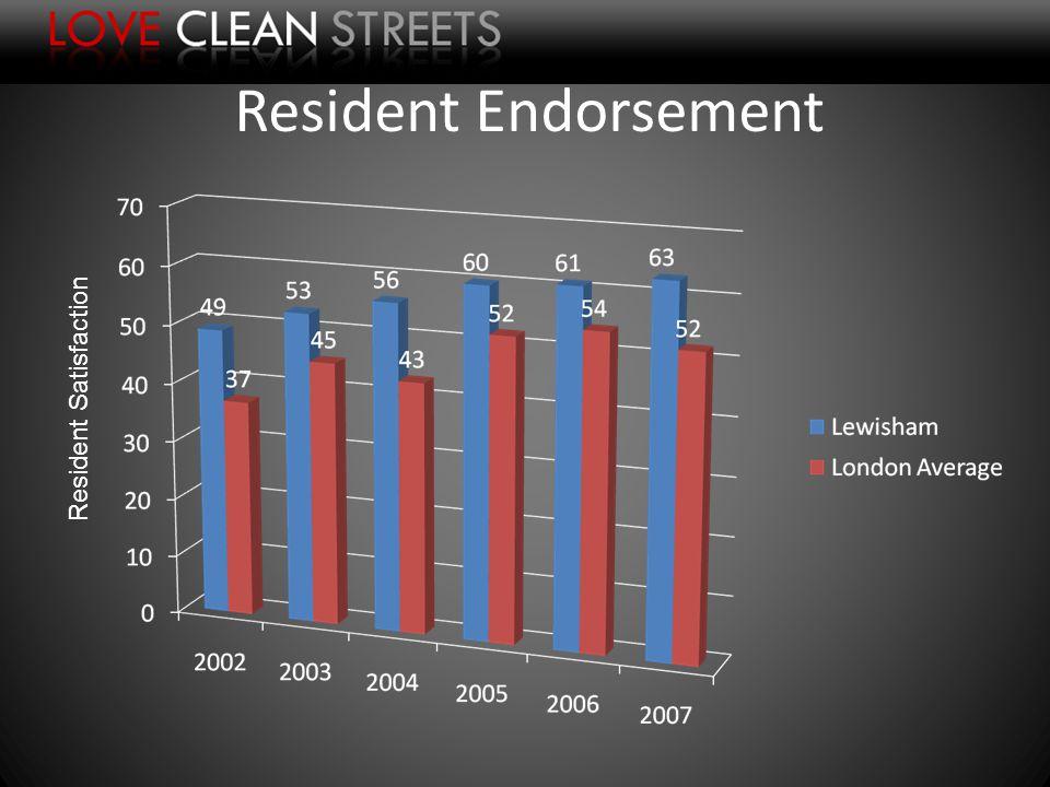 Resident Satisfaction Resident Endorsement