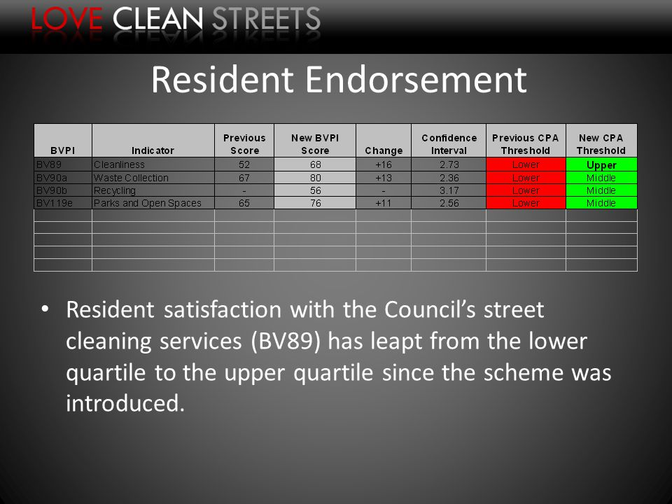 Resident Endorsement Resident satisfaction with the Councils street cleaning services (BV89) has leapt from the lower quartile to the upper quartile since the scheme was introduced.
