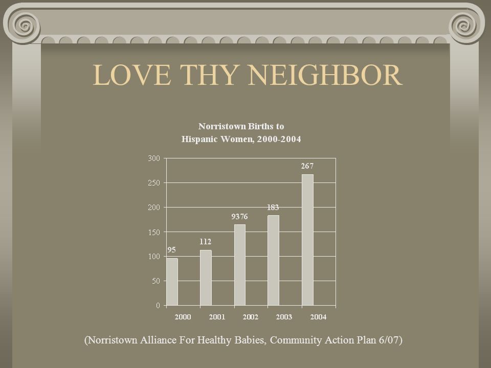 LOVE THY NEIGHBOR (Norristown Alliance For Healthy Babies, Community Action Plan 6/07)