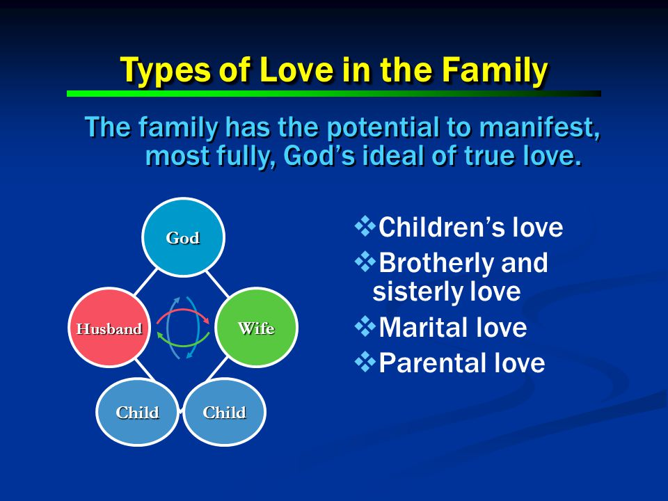 Types of Love in the Family The family has the potential to manifest, most fully, Gods ideal of true love. WifeHusband God Child Child Childrens love