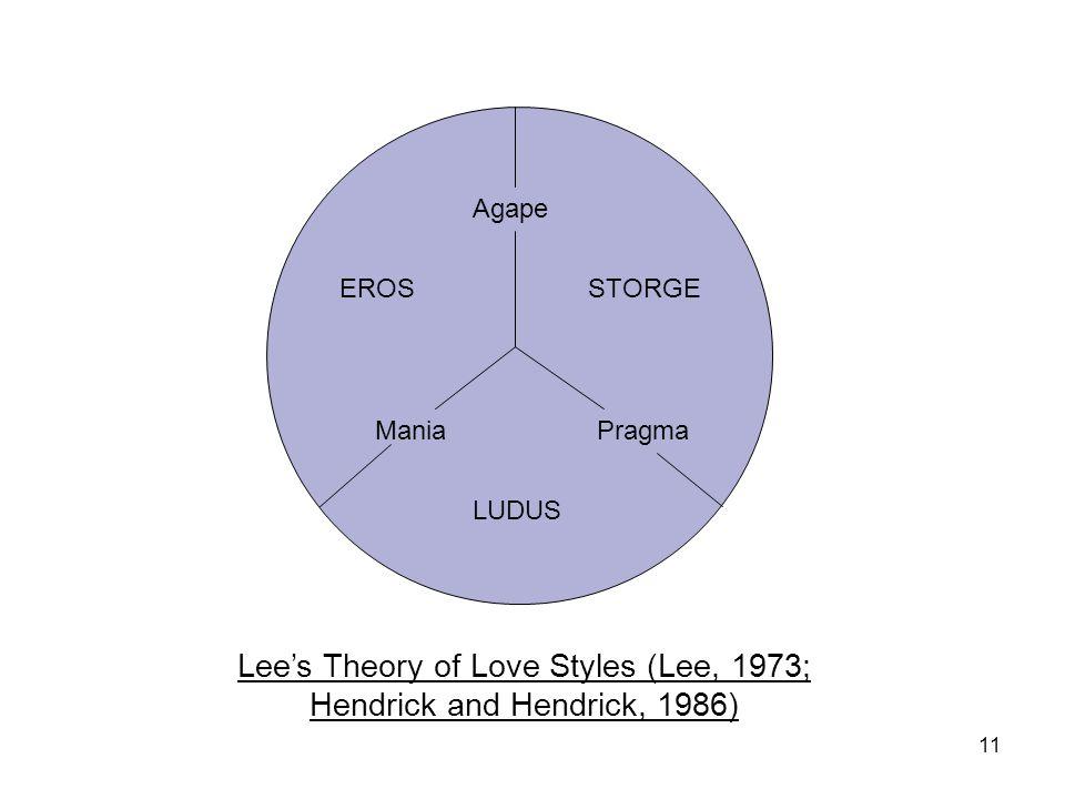 11 LUDUS Pragma Agape EROSSTORGE Mania Lees Theory of Love Styles (Lee, 1973; Hendrick and Hendrick, 1986)