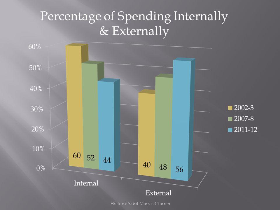 Percentage of Spending Internally & Externally