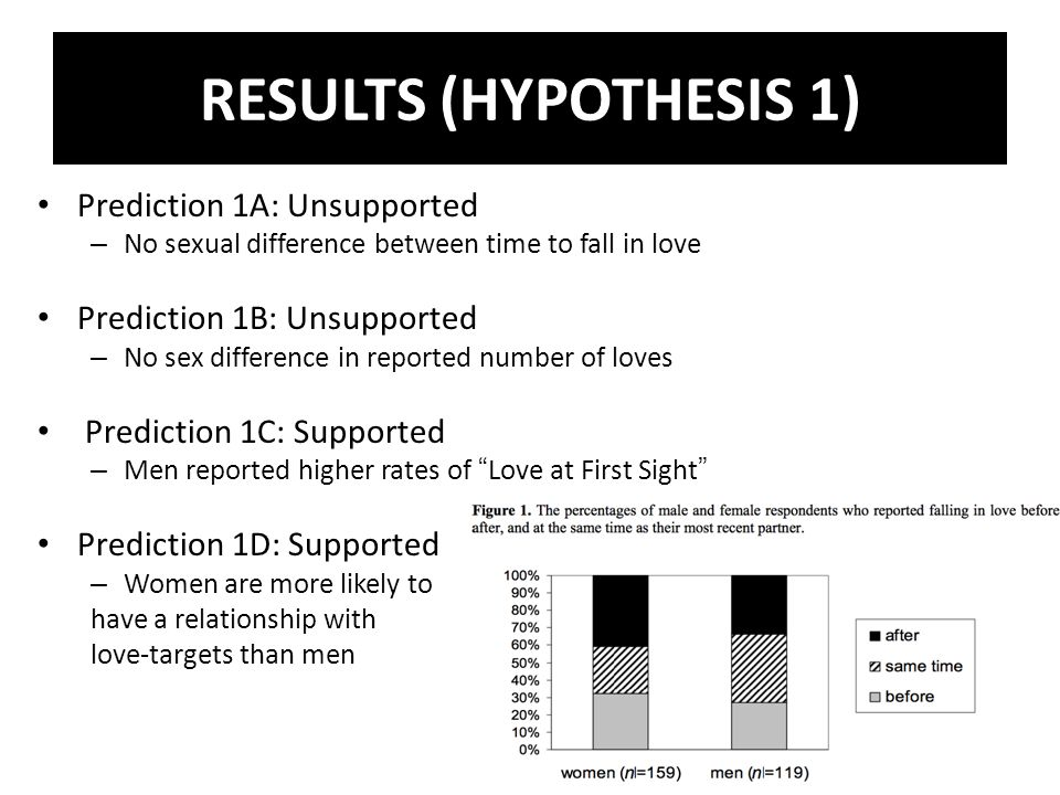 RESULTS (HYPOTHESIS 1) Prediction 1A: Unsupported – No sexual difference between time to fall in love Prediction 1B: Unsupported – No sex difference in reported number of loves Prediction 1C: Supported – Men reported higher rates of Love at First Sight Prediction 1D: Supported – Women are more likely to have a relationship with love-targets than men