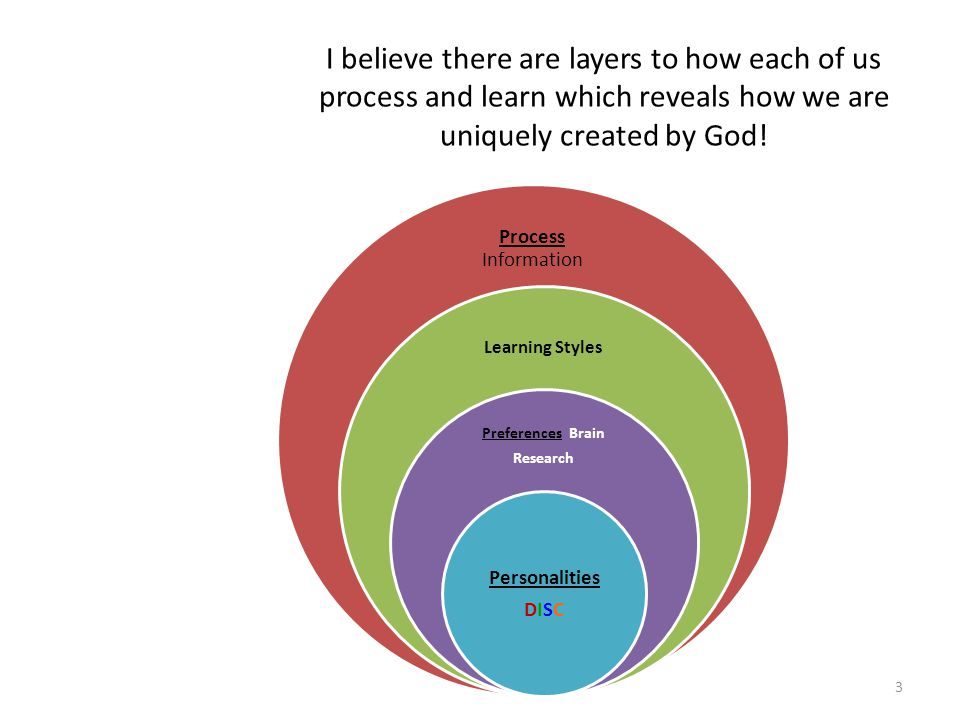 I believe there are layers to how each of us process and learn which reveals how we are uniquely created by God! Process Information Learning Styles P