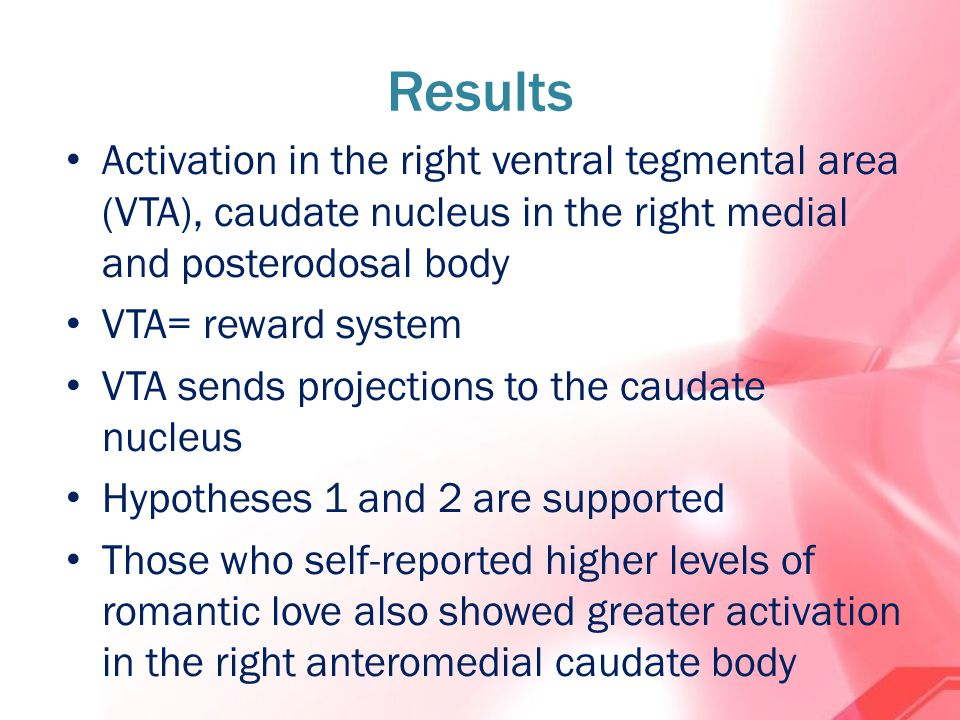 Results Activation in the right ventral tegmental area (VTA), caudate nucleus in the right medial and posterodosal body VTA= reward system VTA sends projections to the caudate nucleus Hypotheses 1 and 2 are supported Those who self-reported higher levels of romantic love also showed greater activation in the right anteromedial caudate body