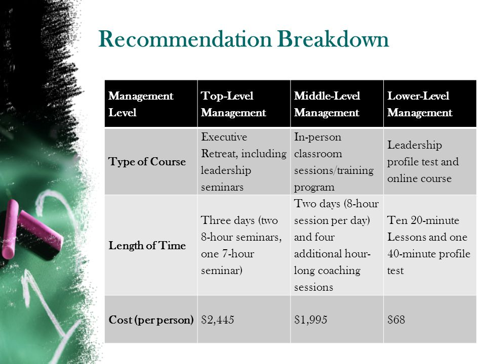 Recommendation Breakdown Management Level Top-Level Management Middle-Level Management Lower-Level Management Type of Course Executive Retreat, including leadership seminars In-person classroom sessions/training program Leadership profile test and online course Length of Time Three days (two 8-hour seminars, one 7-hour seminar) Two days (8-hour session per day) and four additional hour- long coaching sessions Ten 20-minute Lessons and one 40-minute profile test Cost (per person)$2,445$1,995$68