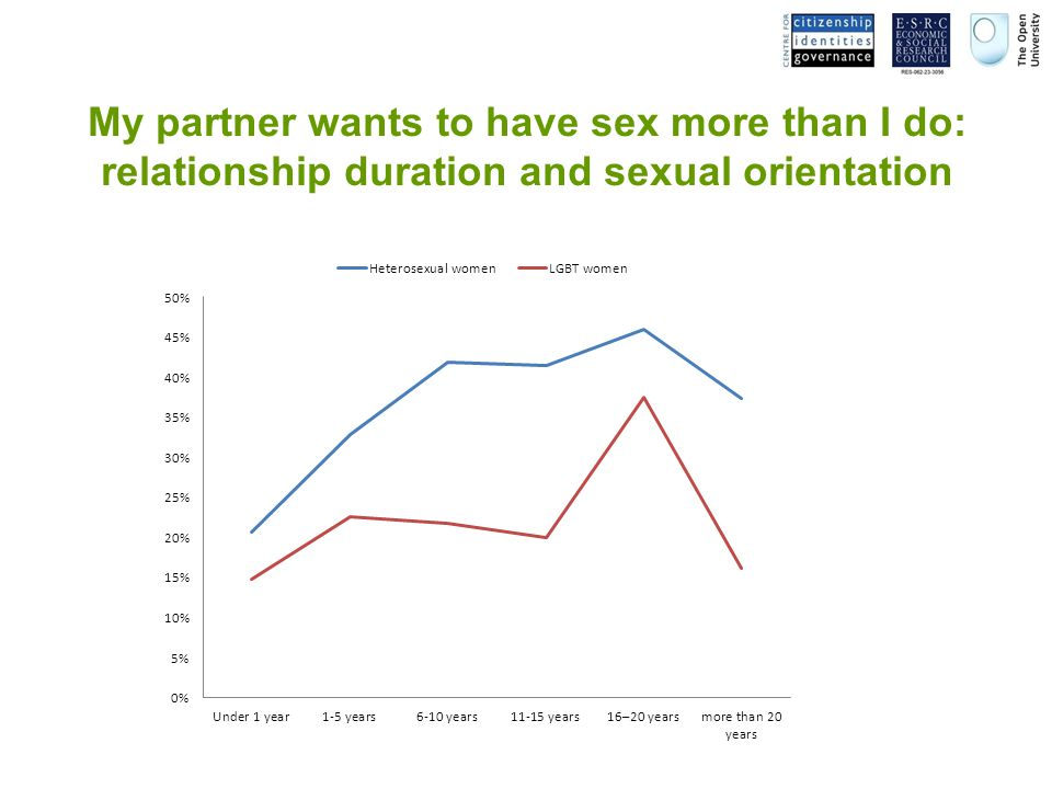 My partner wants to have sex more than I do: relationship duration and sexual orientation