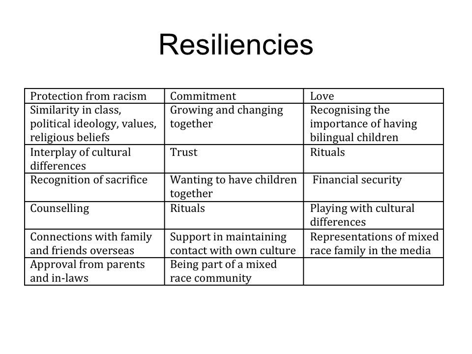 Resiliencies