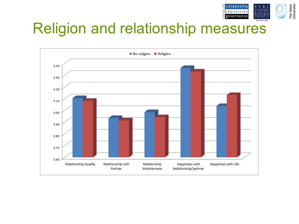Religion and relationship measures