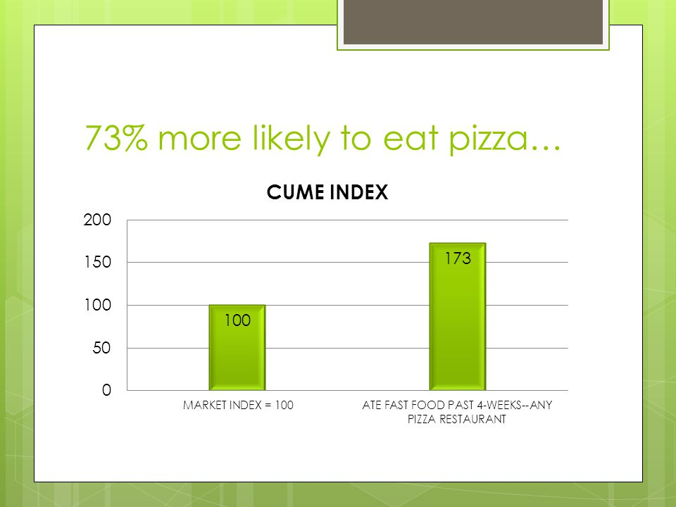 73% more likely to eat pizza…