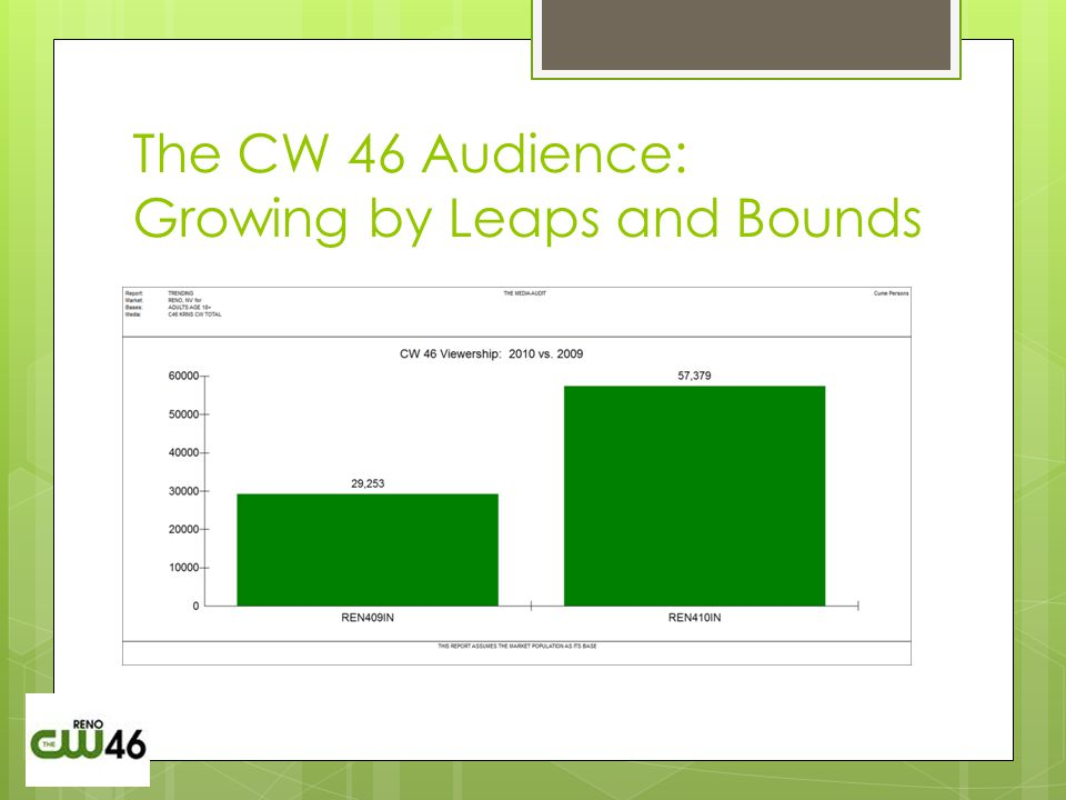 The CW 46 Audience: Growing by Leaps and Bounds