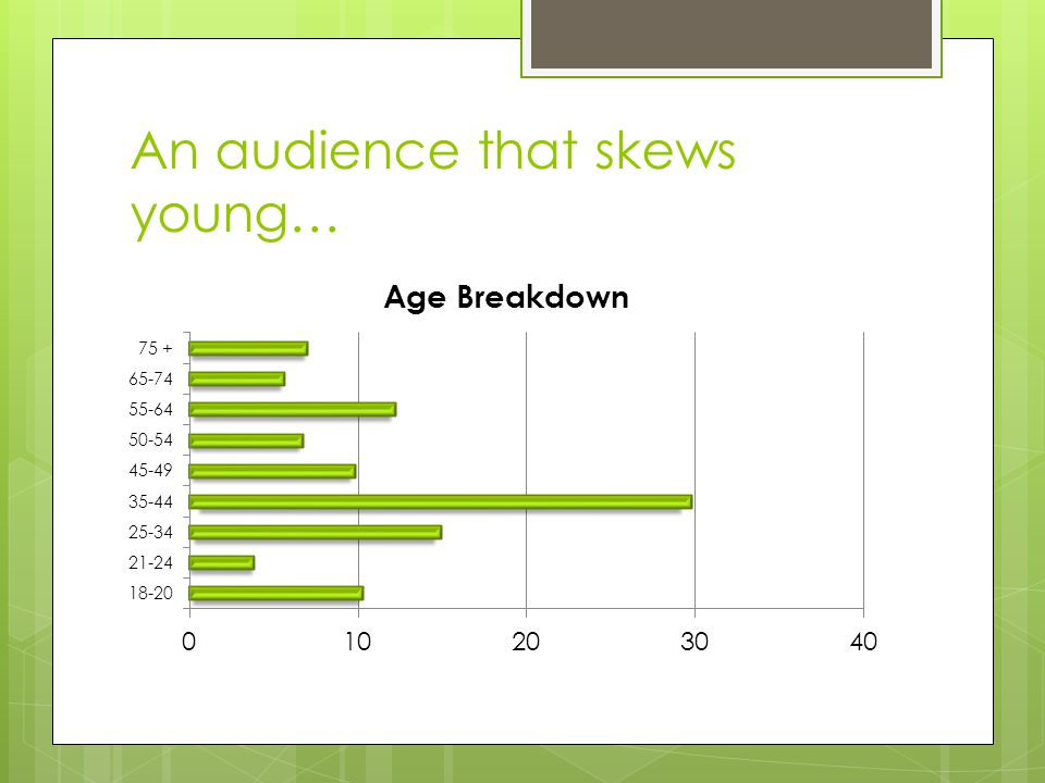 An audience that skews young…