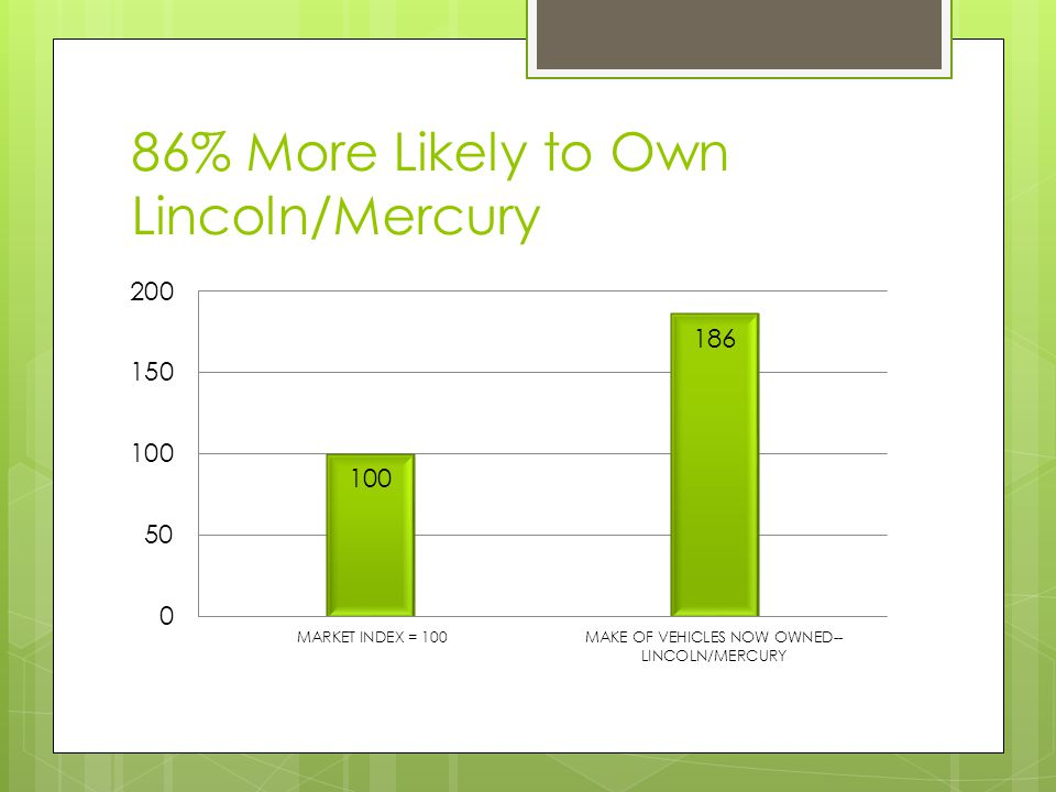 86% More Likely to Own Lincoln/Mercury