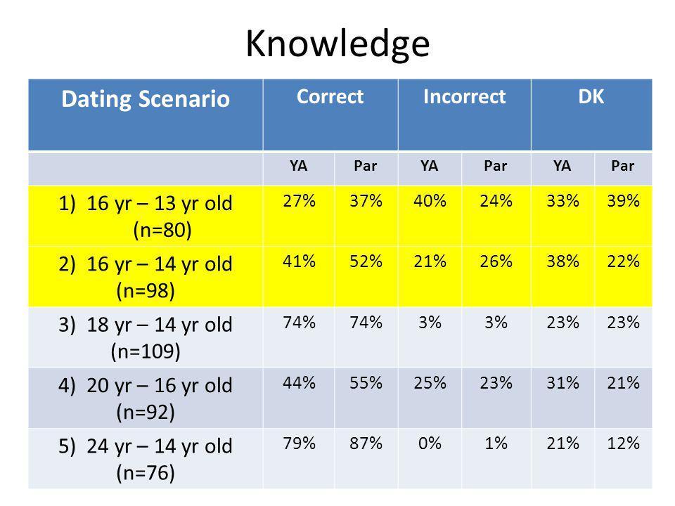 Knowledge Dating Scenario CorrectIncorrectDK YAParYAParYAPar 1) 16 yr – 13 yr old (n=80) 27%37%40%24%33%39% 2) 16 yr – 14 yr old (n=98) 41%52%21%26%38%22% 3) 18 yr – 14 yr old (n=109) 74% 3% 23% 4) 20 yr – 16 yr old (n=92) 44%55%25%23%31%21% 5) 24 yr – 14 yr old (n=76) 79%87%0%1%21%12%