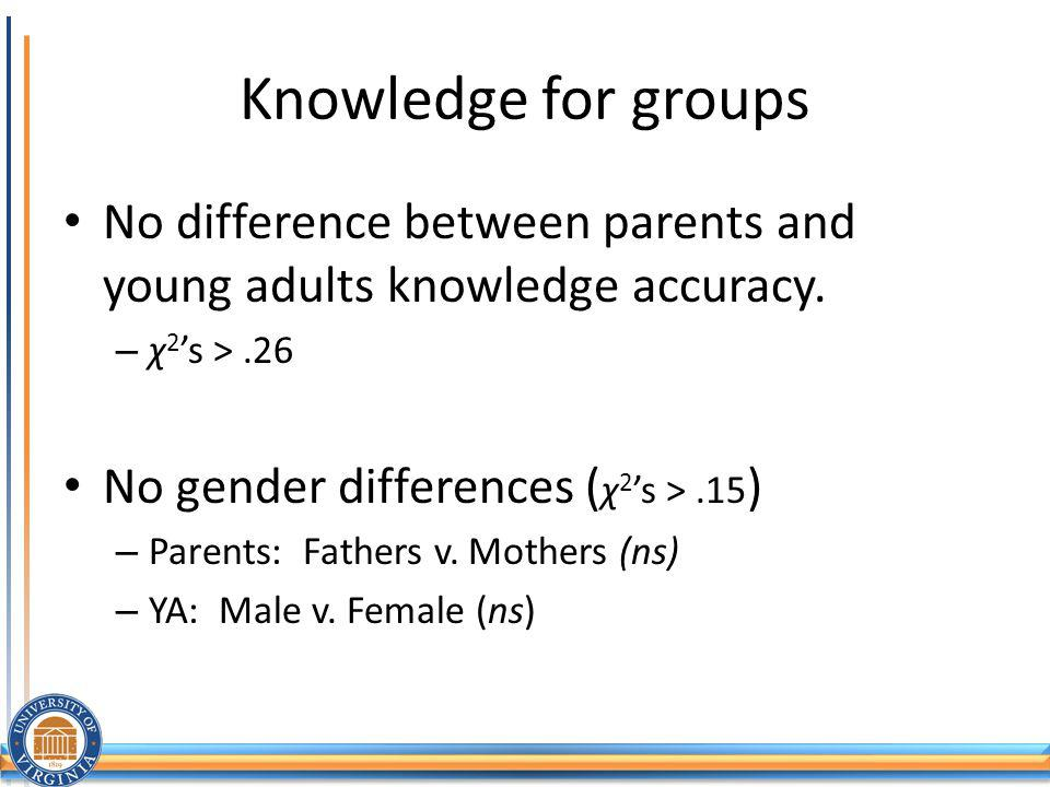 Knowledge for groups No difference between parents and young adults knowledge accuracy.