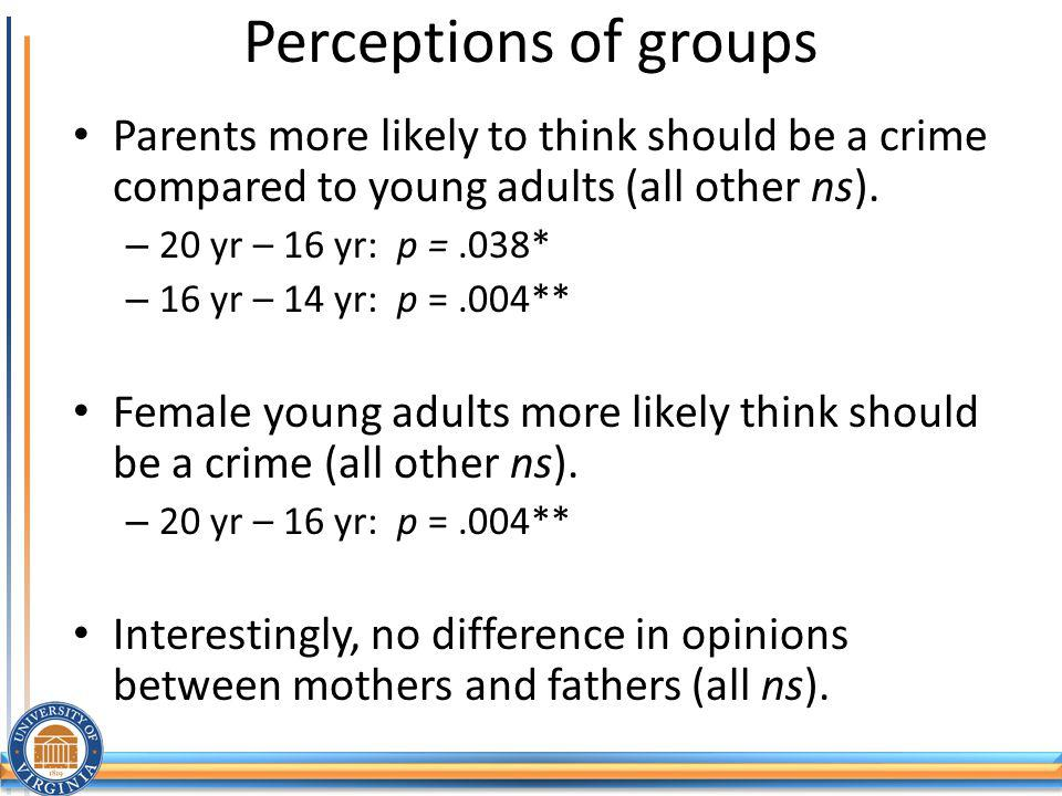 Perceptions of groups Parents more likely to think should be a crime compared to young adults (all other ns).