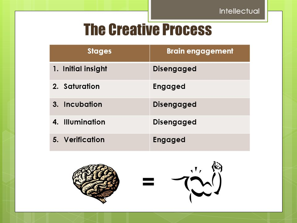 The Creative Process StagesBrain engagement 1. Initial insightDisengaged 2.SaturationEngaged 3.IncubationDisengaged 4.IlluminationDisengaged 5.Verific